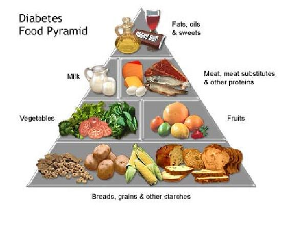 Best Diet For Diabetics Type 2 To Lose Weight A Good Diet For