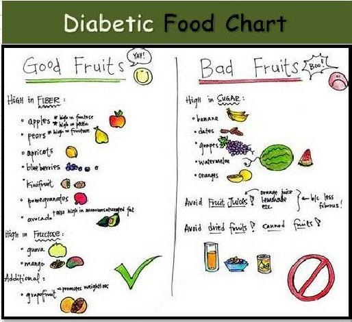 List Of Good Foods For Diabetes Type 2 A Good Diet For Diabetes