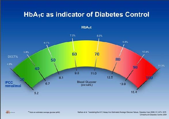 A1c Chart For Type 2 Diabetes A1c Chart For Diabetes
