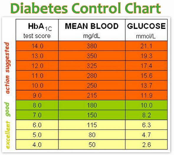 A1c Chart Gestational Diabetes A1c Chart For Diabetes