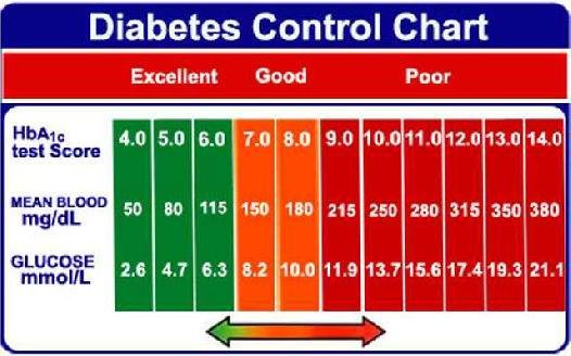 Normal A1c Range Non Diabetics A1c Normal Levels Non Diabetic