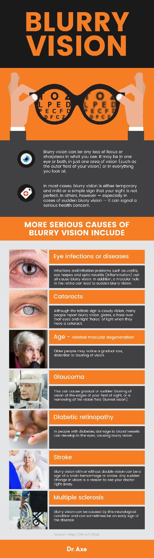 patient diabetes reports blurred vision eye