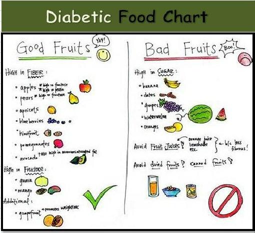 Diabetes Sugar Level Chart Pdf Diabetes Sugar Level Chart