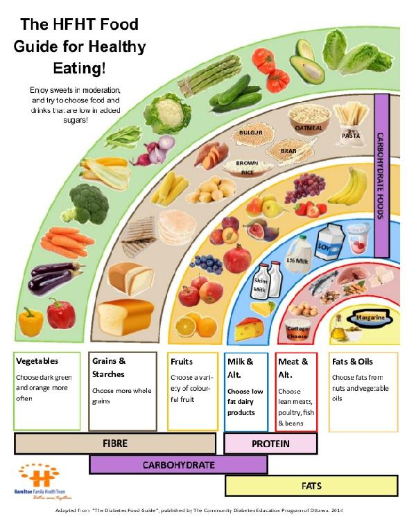 Diabetic Foods To Eat And Avoid Chart Diabetic Foods To Eat And Avoid