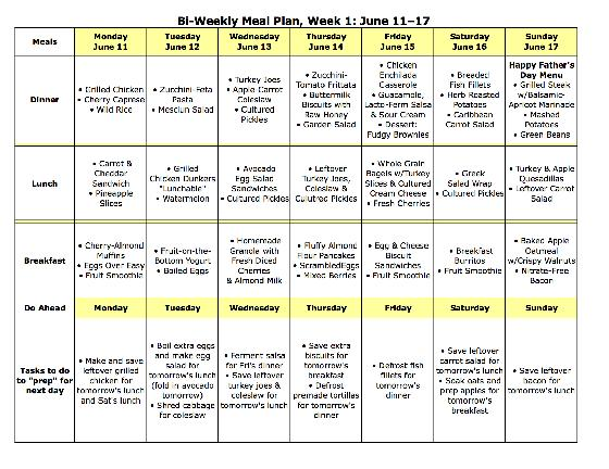 Diabetic Meal Planning Worksheet Diabetic Meal Planning Chart