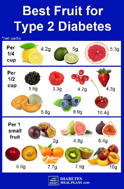 Diet Food Chart For Diabetic Patient Diet Food For Diabetic Patient