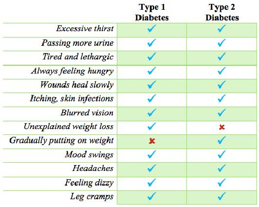 Comparison Between Type1 And Type 2 Diabetes Symptoms Difference