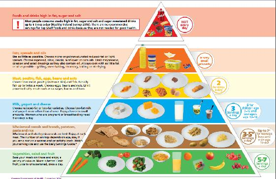 Food Not To Eat For Diabetes Type 2 Food Chart For Diabetes Type 2