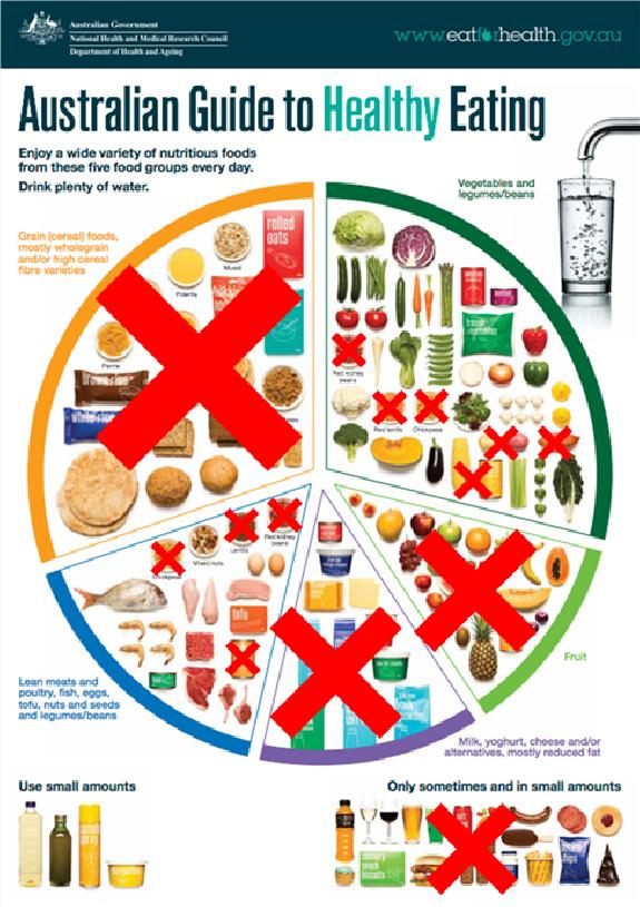Food Chart For Diabetes Type 2