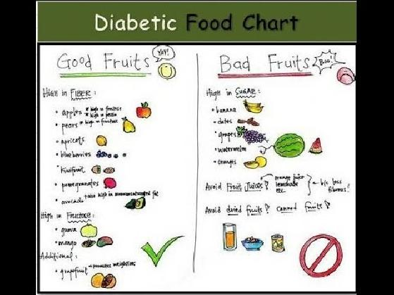 Indian Food Chart For Diabetes Type 2 Food Chart For Diabetes Type 2