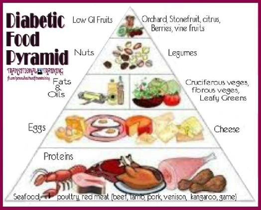 Foods Good For Diabetes And High Blood Pressure Foods Good For