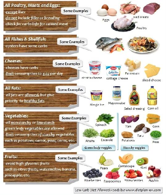 List Of Foods With Low Glycemic Index For Diabetics Foods With Low Glycemic Index For Diabetics The glycemic index (gi) (/ɡlaɪˈsiːmɪk/;) is a number from 0 to 100 assigned to a food, with pure glucose arbitrarily given the value of 100, which represents the relative rise in the blood glucose level two hours after consuming that food. foods with low glycemic index for diabetics
