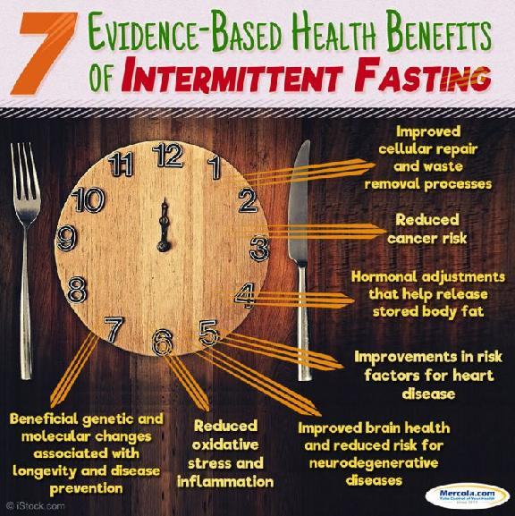 Intermittent Fasting Diabetes Study - Intermittent Fasting With Diabetes