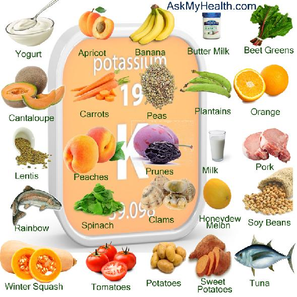 List Of Protein Foods For Type 2 Diabetes List Of Protein Foods