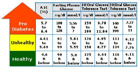 Non diabetic blood sugar levels chart after eating non diabetic