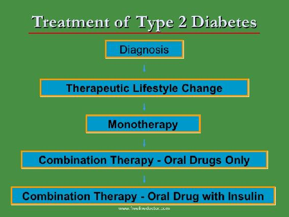 Oral Meds For Diabetes Type 2 Oral Pills For Diabetes
