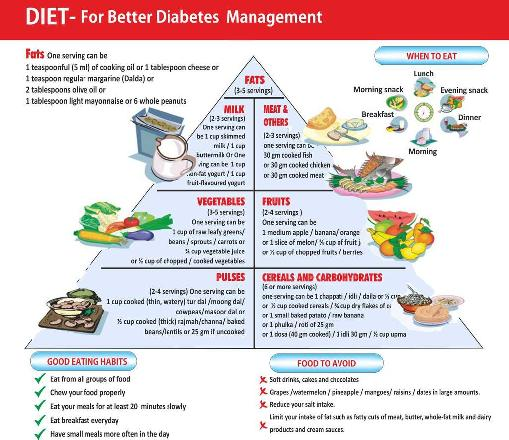Pre Diabetic Diet Food Chart Pre Diabetes Diet Chart
