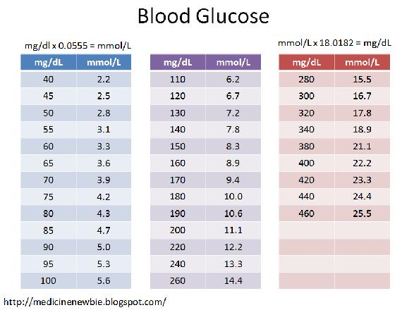 Pre Diabetes Blood Sugar Level Chart Pre Diabetes Sugar Level Chart