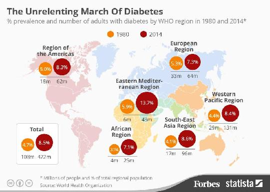 pubmed health diabetes