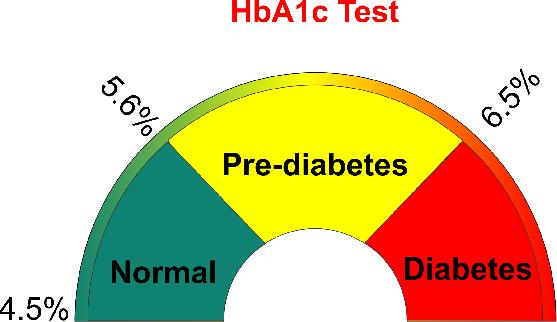 What A1c Level Is Considered Pre Diabetic - What A1c Level