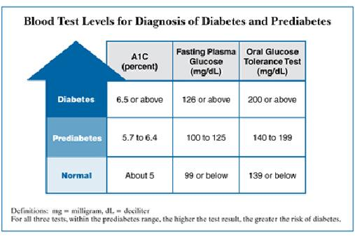 What A1c Level Is Considered Pre Diabetic - What A1c Level Is