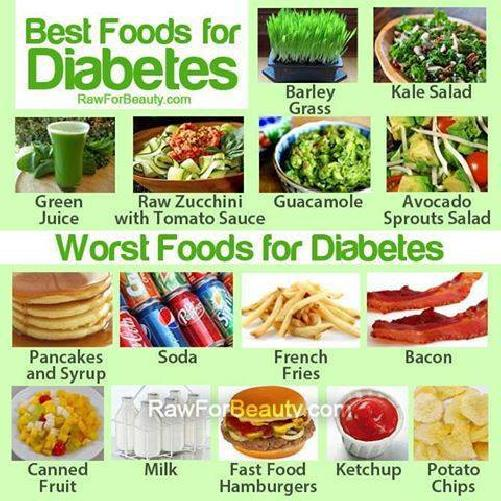 What Do Diabetics Need To Avoid Eating What Do Diabetics Need To